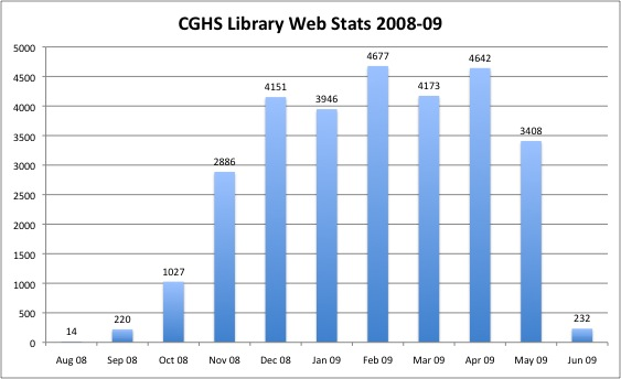 CGHSLibraryWebStats0809