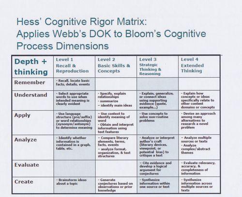 Hess'CognitiveRigorMatrix