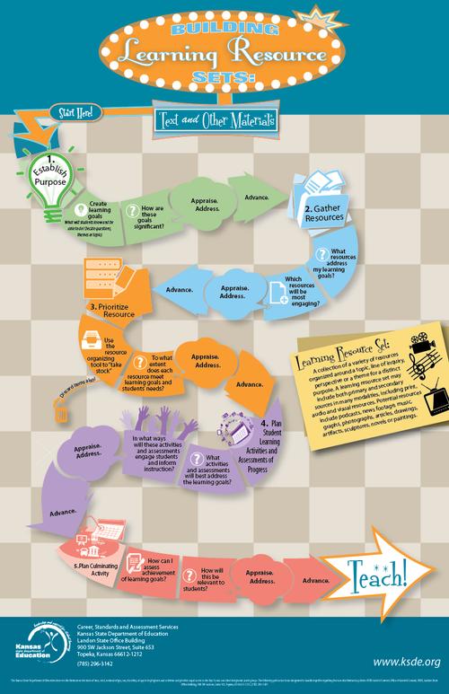 KSDE_Learning-Set-Process_Checkerboard_May2014