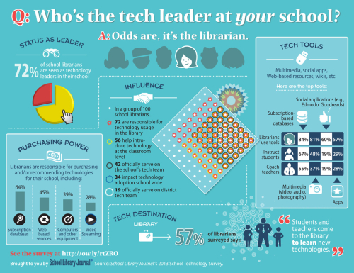 LibraryLeader-Infographic_12_5_13_F2aWeb