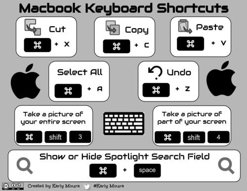 Simple Macbook Keyboard Shortcuts