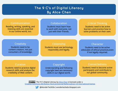 9C's of Digital Literacy