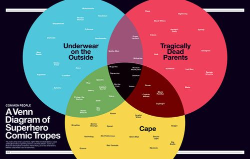 Super-Graphic-Venn