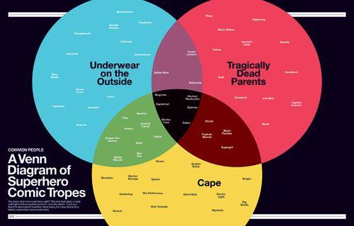 Super-Graphic-Venn