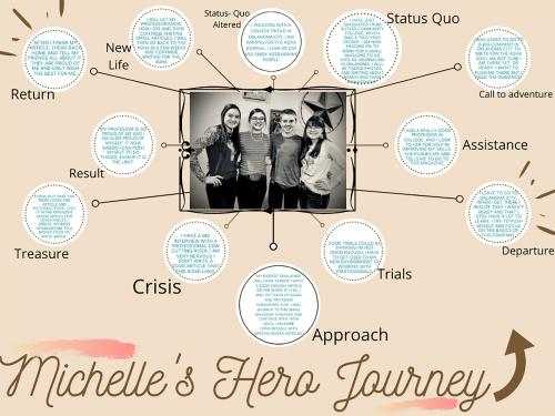 Michelle's Hero Journey