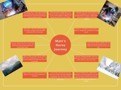 Matt's Heros Journey